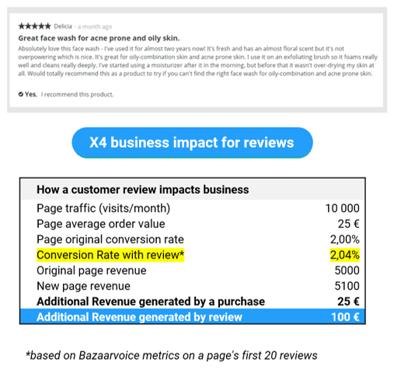 Next Gen Loyalty_impact of reviews