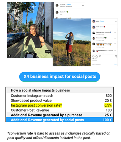 Next Gen Loyalty_impact of social posts