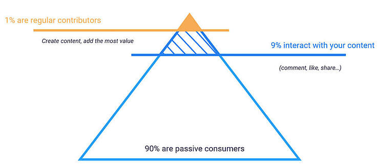 Graph that shows how to identify your top customers and potential ambassadors