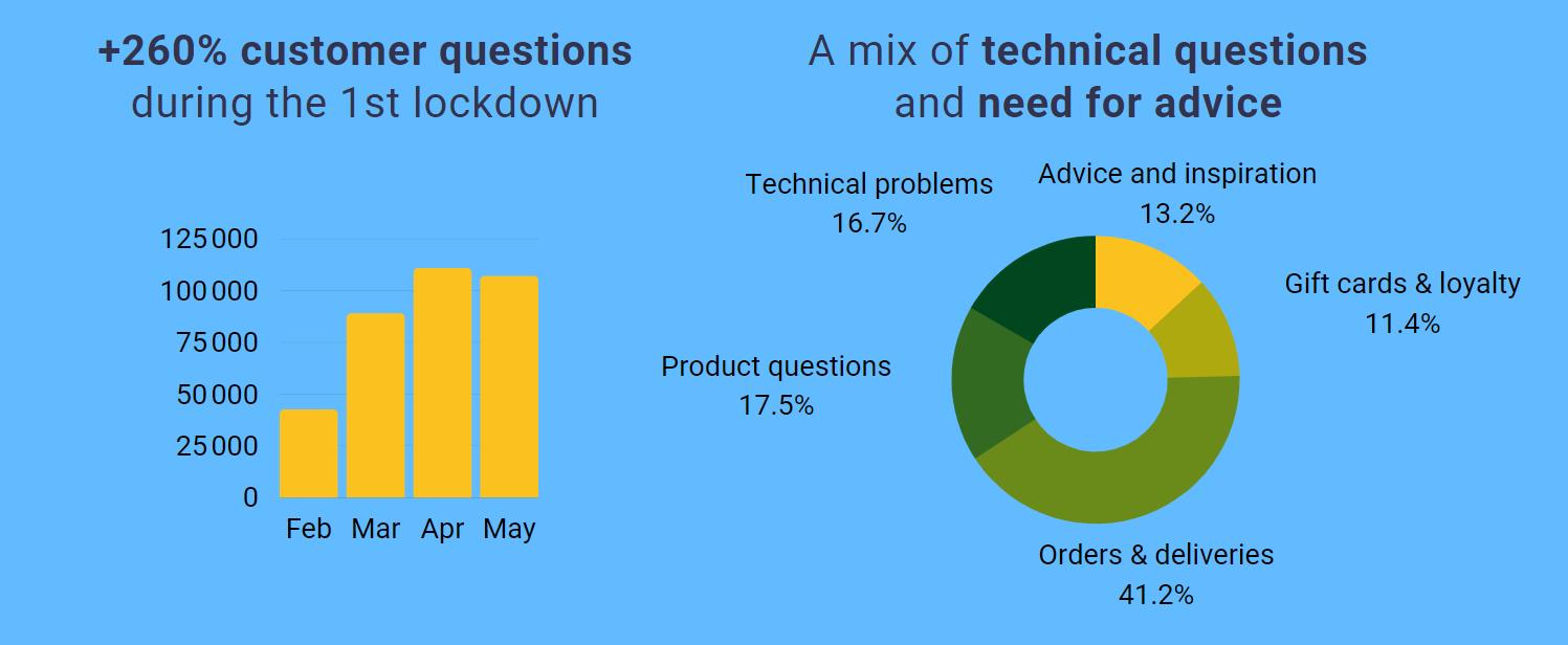 questions stats